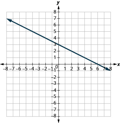 The graph shows the x y coordinate plane. The x and y-axes run from negative 7 to 7. A line passes through the points (negative 2, 4) and (2, 2).