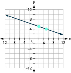 The graph shows the x y coordinate plane. The x and y-axes run from negative 12 to 12. A line passes through the points (2, 5) and (5, 4).