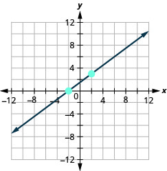 The graph shows the x y coordinate plane. The x and y-axes run from negative 12 to 12. A line intercepts the x-axis at (negative 2, 0) and passes through the point (2, 3).