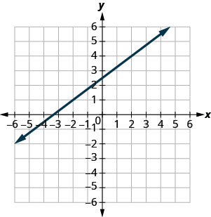 The graph shows the x y coordinate plane. The x and y-axes run from negative 7 to 7. A line passes through the points (negative 2, 1) and (2, 4).