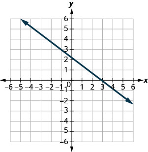 The graph shows the x y coordinate plane. The x and y-axes run from negative 7 to 7. A line passes through the point (negative 1, 3) and intercepts the x-axis at (3, 0).