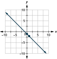 The figure shows a line graphed on the x y-coordinate plane. The x-axis of the plane runs from negative 10 to 10. The y-axis of the plane runs from negative 10 to 10. The points (0, negative 1) and (1, negative 2) are plotted on the line.