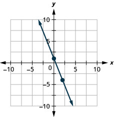 The figure shows a line graphed on the x y-coordinate plane. The x-axis of the plane runs from negative 10 to 10. The y-axis of the plane runs from negative 10 to 10. The points (0,1) and (2, negative 4) are plotted on the line.