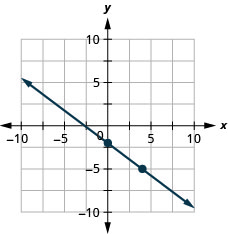 The figure shows a line graphed on the x y-coordinate plane. The x-axis of the plane runs from negative 10 to 10. The y-axis of the plane runs from negative 10 to 10. The points (0, negative 2) and (4, negative 5) are plotted on the line.