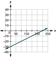 The figure shows a line graphed on the x y-coordinate plane. The x-axis of the plane runs from negative 50 to 350. The y-axis of the plane runs from negative 40 to 40. The points (0, negative 30) and (100, negative 20) are plotted on the line.