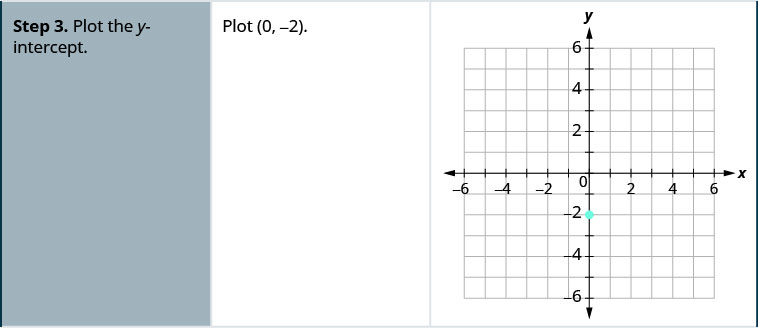 Step 3 is to plot the y-intercept. An x y-coordinate plane is shown with the x-axis of the plane running from negative 8 to 8. The y-axis of the plane runs from negative 8 to 8. The point (0, negative 2) is plotted.