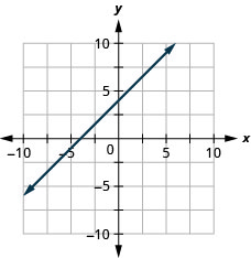 The figure shows a line graphed on the x y-coordinate plane. The x-axis of the plane runs from negative 10 to 10. The y-axis of the plane runs from negative 10 to 10. The line goes through the points (0, 4) and (1, 5).