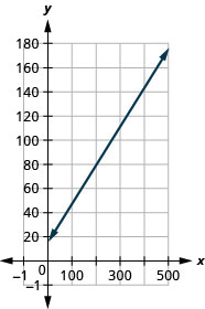 The figure shows a line graphed on the x y-coordinate plane. The x-axis of the plane represents the variable m and runs from negative 1 to 500. The y-axis of the plane represents the variable C and runs from negative 1 to 200. The line begins at the point (0,15) and goes through the point (400,143).