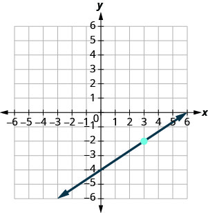 The graph shows the x y-coordinate plane. The x and y-axes each run from negative 7 to 7. A line intercepts the y-axis at (0, negative 4), passes through the plotted point (3, negative 2), and intercepts the x-axis at (4, 0).