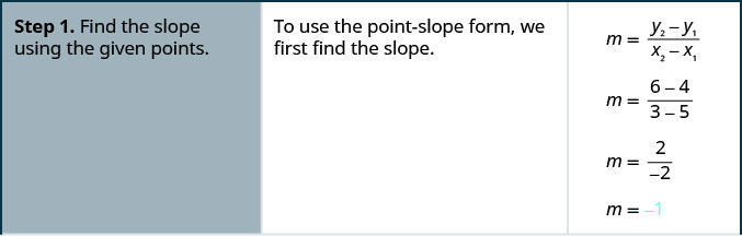 """This figure is a table that has three columns and four rows. The first column is a header column, and it contains the names and numbers of each step. The second column contains further written instructions. The third column contains math. In the first row of the table, the first cell on the left reads: """"Step 1. Find the slope using the given points."""" The text in the second cell reads: """"To use the point-slope form, we first find the slope."""" The third cell contains the slope of a line formula: m equals y superscript 2 minus y superscript 1 divided by x superscript 2 minus x superscript 1. Below this is m equals 6 minus 4 divided by 3 minus 5. Below this is m equals 2 divided by negative 2. Below this is m equals negative 1."""