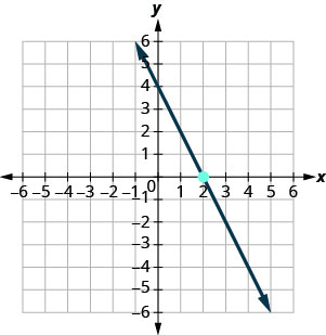 The graph shows the x y-coordinate plane. The x and y-axes each run from negative 9 to 9. The point (2, 0) is plotted. A line intercepts the y-axis at (0, 4) and intercepts the x-axis at (2, 0).