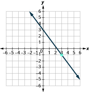The graph shows the x y-coordinate plane. The x and y-axes each run from negative 9 to 9. The point (3, negative 1) is plotted. A line intercepts the y-axis at (0, 2), intercepts the x-axis at (9 fourths, 0), and passes through the point (3, negative 1).
