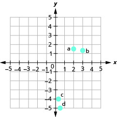 """The graph shows the x y-coordinate plane. The x- and y-axes each run from negative 6 to 6. The point (2, three halves) is plotted and labeled """"a"""". The point (3, four thirds) is plotted and labeled """"b"""". The point (one third, negative 4) is plotted and labeled """"c"""". The point (one-half, negative 5) is plotted and labeled """"d""""."""