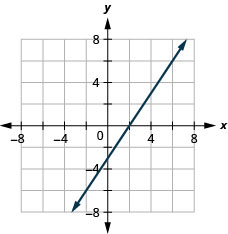 The graph shows the x y-coordinate plane. The x- and y-axes each run from negative 7 to 7. The line 3 x minus 2 y equals 6 is plotted as an arrow extending from the bottom left toward the top right.