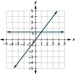 The graph shows the x y-coordinate plane. The x- and y-axes each run from negative 7 to 7. The line y equals four-thirds x is plotted as an arrow extending from the bottom left toward the top right. The line y equals four-thirds is plotted as a horizontal line.