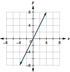 The graph shows the x y-coordinate plane. The x- and y-axes each run from negative 7 to 7. The line y equals 2 x is plotted as an arrow extending from the bottom left toward the top right.
