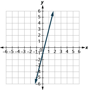 The graph shows the x y-coordinate plane. The x- and y-axes each run from negative 7 to 7. The line y equals 4 x minus 1 is plotted from the lower left to the top right.