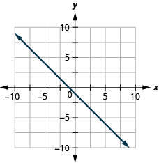 The graph shows the x y-coordinate plane. The x- and y-axes each run from negative 7 to 7. The line y equals negative x minus 1 is plotted from the top left to the bottom right.