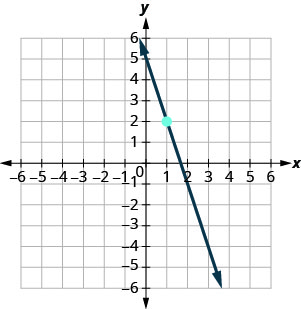 The graph shows the x y-coordinate plane. The x- and y-axes each run from negative 7 to 7. The line y equals negative 3 x plus 5 is plotted from the top left to the bottom right.