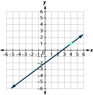 The graph shows the x y-coordinate plane. The x- and y-axes each run from negative 7 to 7. The line y equals three-fourths x minus 2 is plotted from the bottom left to the top right.