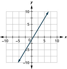 The graph shows the x y-coordinate plane. The x- and y-axes each run from negative 7 to 7. The line y equals five-thirds x minus 1 is plotted. The line passes through the points (0, negative 1) and (three-fifths, 0).