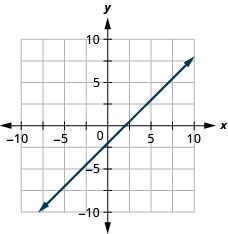 The graph shows the x y-coordinate plane. The x- and y-axes each run from negative 7 to 7. The line x minus y equals 2 is plotted. The line passes through the points (0, negative 2) and (2, 0).