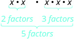 x times x, multiplied by x times x. x times x has two factors. x times x times x has three factors. 2 plus 3 is five factors.