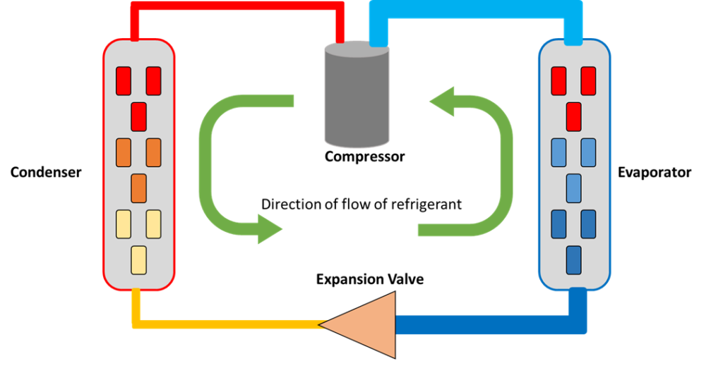 A direct expansion cooling system uses a compressor to cycle a refrigerant through a condenser and an evaporator.