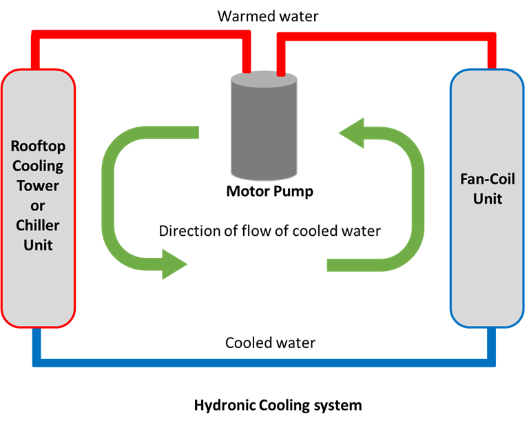 Hydronic cooling systems pump warm water through a rooftop cooling tower or chiller unit, through a fan-coil unit, and back to the cooling unit.
