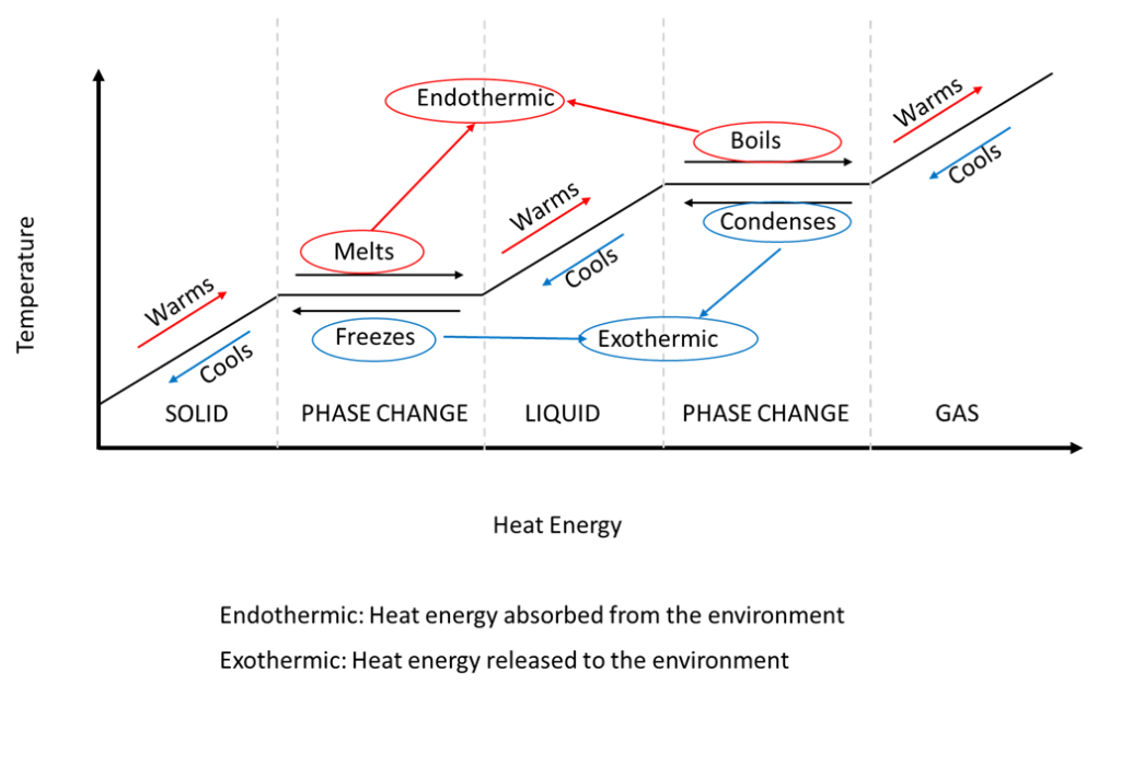 A graph showing the phase changes that a medium goes through as the temperature and heat energy increases or decreases.