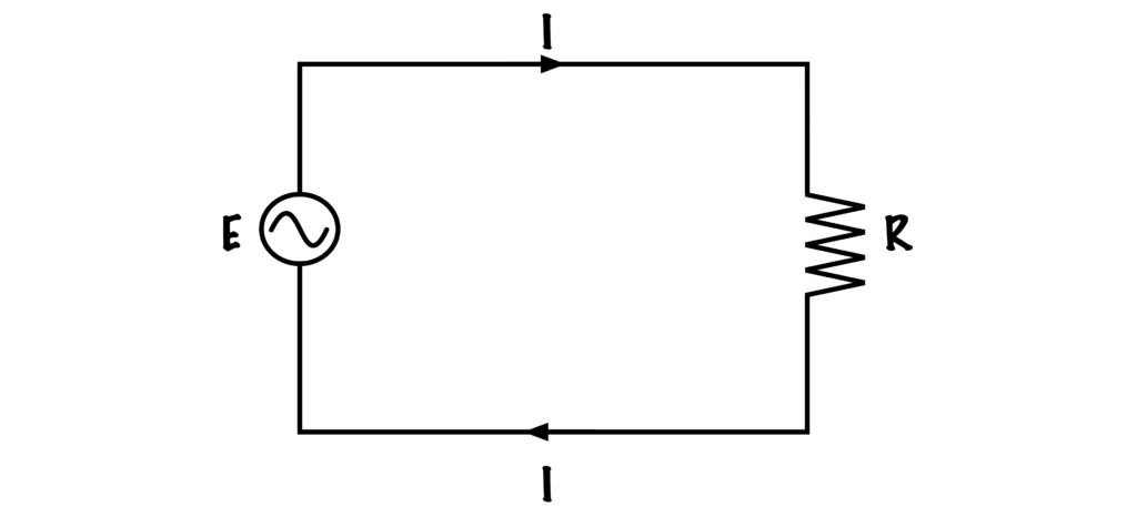 A circuit diagram with one line that forms a square. I (current), R (resistence), and E (voltage) are labelled.