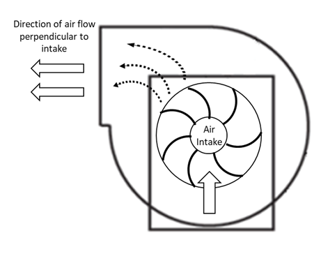 A centrifugal fan has the direction of air flow perpendicular to the air intake.