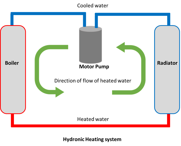 A hydronic heating system pumps cool water through a boiler, through a radiator, and back to the boiler to heat up again.