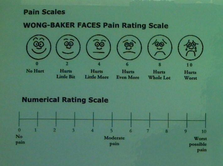 Wong-Baker Pain Rating Scale. Long description available.