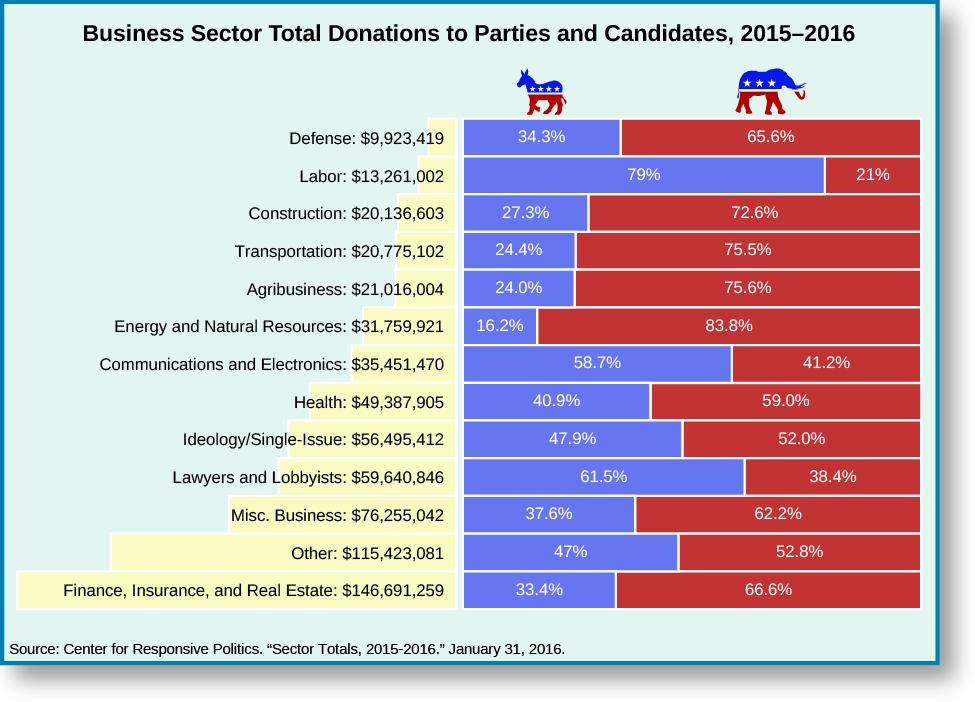 Interest Groups as Political Participation