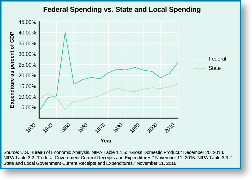 """A graph titled """"Federal Spending vs. State and Local Spending"""". The x-axis of the graph is labeled """"Year"""" and reads from left to right """"1930"""", """"1940"""", """"1950"""", """"1960"""", """"1970"""", """"1980"""", """"1990"""", """"2000"""", and """"2010"""". The y-axis is labeled """"Expenditure as percent of GDP"""" and reads from bottom to top """"5.00%"""", """"10.00%"""", """"15.00%"""", """"20.00%"""", """"25.00%"""", """"30.00%"""", """"35.00%"""", """"40.00%"""", and """"45.00%"""". A line labeled """"Federal"""" starts around 4% in 1930, rises to around 10% in 1940, rises sharply to around 40% around 1945, drops sharply to around 15% in 1960, increases to around 20% in 1970, increases to around 23% in 1980, decreases to around 19% in 200, and increases to around 25% in 2010. A line labeled """"State"""" starts around 10% in 1930, rises to around 11% then drops back to around 10% in 1940, drops to around 5% then rises to around 8% in 1950, rises to around 10% in 1960, rises to around 13% in 1970, rises to around 14% then drops back around 13% in 1980, maintains around 13% in 1990, rises to around 14% in 2000, and rises to around 16% in 2010. At the bottom of the graph a source is cited: """"U.S. Bureau of Economic Analysis. NIPA table 1.1.5: """"Gross Domestic Product."""" December 20, 2013. NIPA Table 3.2: """"Federal Government Current Receipts and Expenditures."""" November 11, 2015. NIPA Table 3.3: """"State and Local Government Current Receipts and Expenditures."""" November 11, 2015."""""""