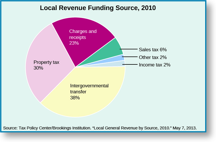 """A pie chart titled """"Local Revenue Funding Source, 2010"""". There are six regions on the pie chart. Starting at the top and moving clockwise, the regions are labeled """"Charges and receipts 23%"""", """"Sales tax 6%"""", """"Other tax 2%"""", """"Incomes tax 2%"""", """"Intergovernmental transfer 38%"""", and """"Property tax 30%"""". At the bottom of the chart a source is cited: """"Tax Policy Center/Brookings Institution. """"Local Government Revenue by Source, 2010."""" May 7, 2013.""""."""