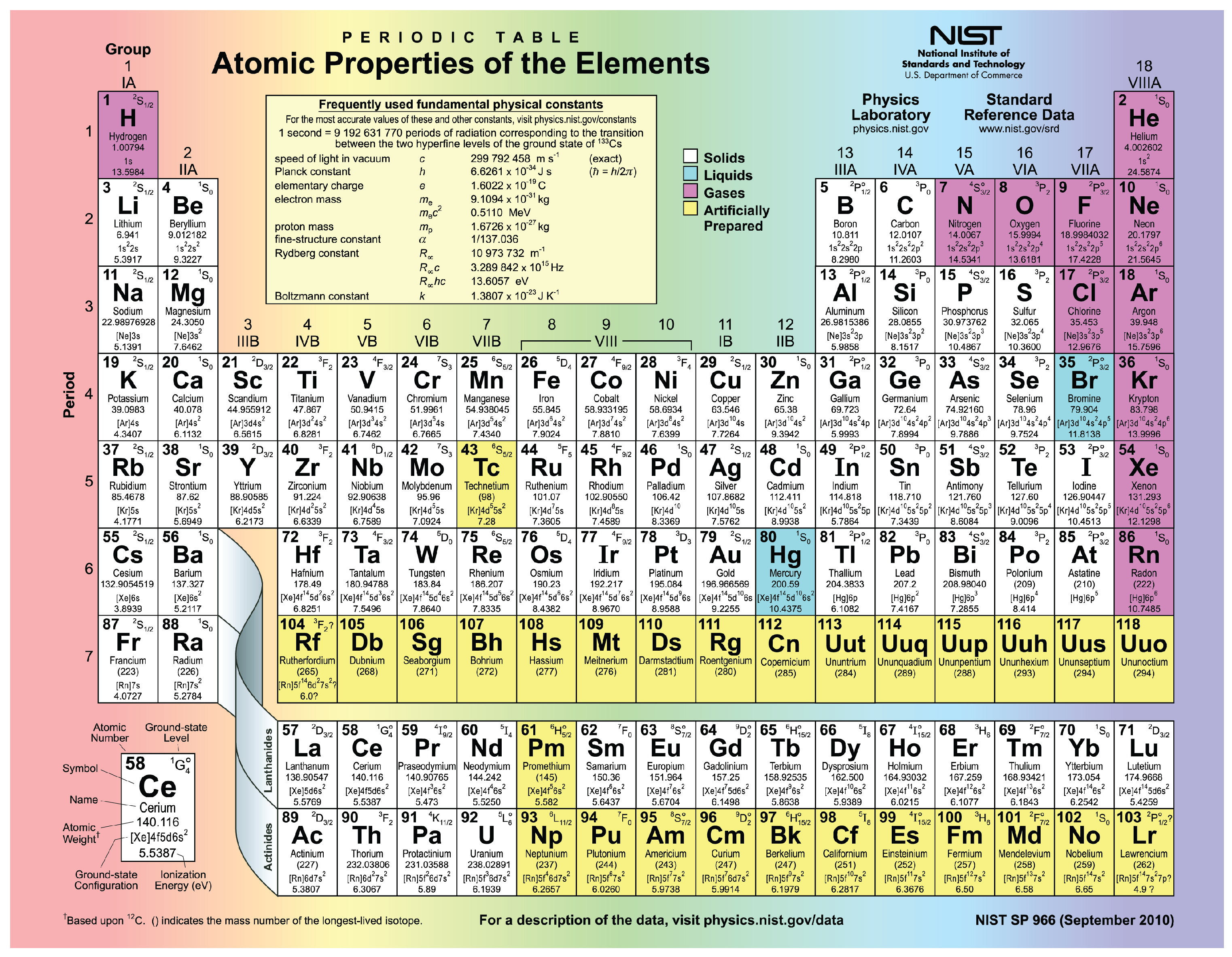 This figure shows the periodic table.