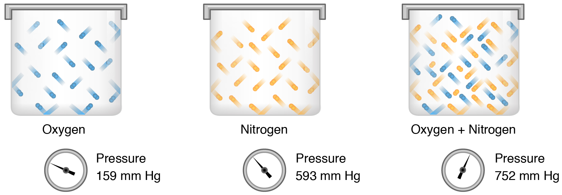 The left panel of this figure shows a canister of oxygen. The middle panel shows a canister of nitrogen. The right panel shows a canister containing a mixture of oxygen and nitrogen. A pressure gauge on each container shows the pressure exerted by the gas in that container.