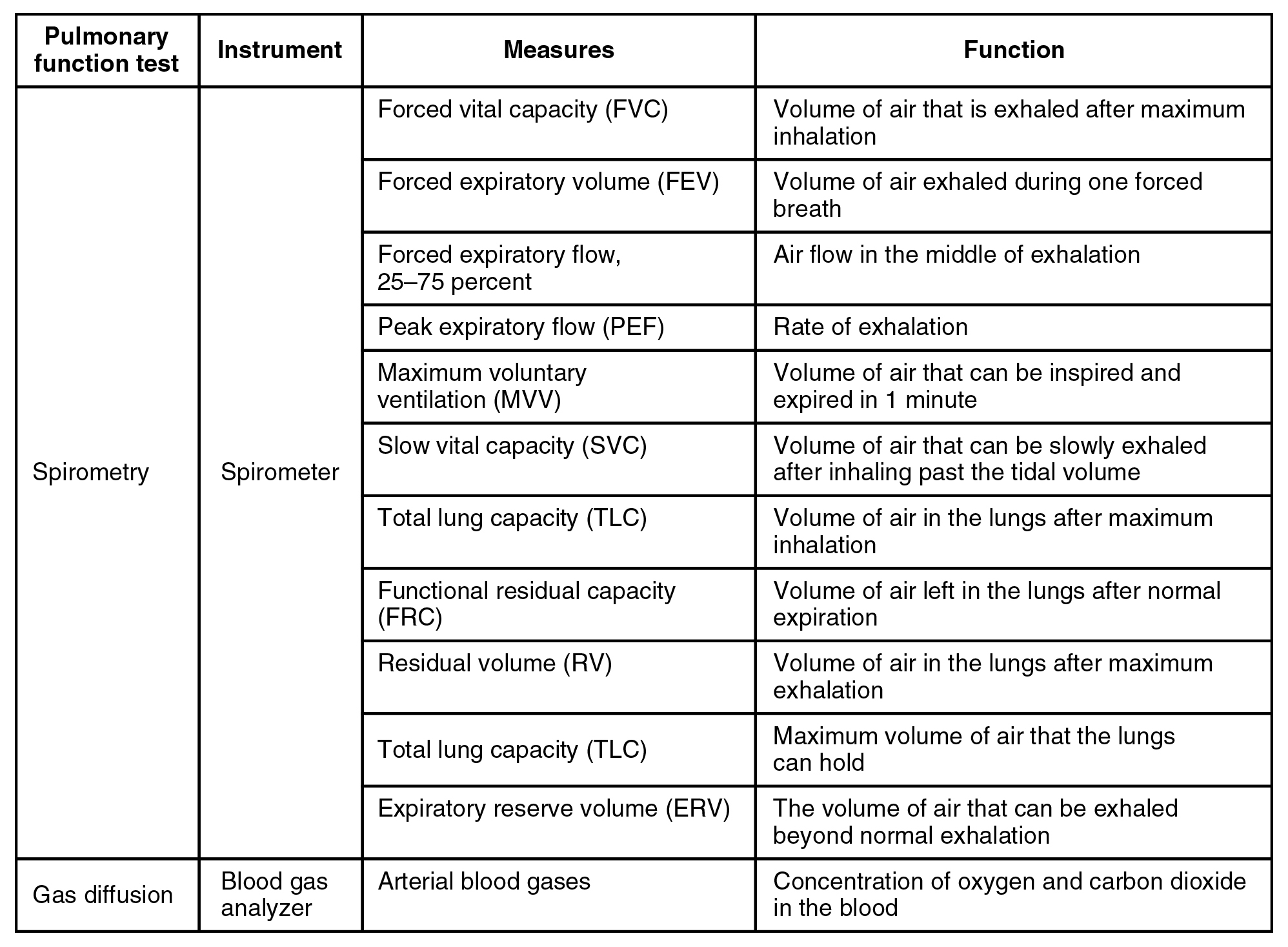 This tables describes methods of pulmonary function testing. Spirometry tests require a spirometer. These tests can measure forced vital capacity (FVC), the volume of air that is exhaled after maximum inhalation; foreced expiratory volume (FEV), the volume of air exhaled in one breath; forced expiratory flow, 25 to 75 percent, the air flow in the middle of exhalation; peak expiratory flow (PEF), the rate of exhalation; maximum voluntary ventilation (MVV), the volume of air that can be inspired and expired in 1 minute; slow vital capacity (SVC), the volume of air that can be slowly exhaled after inhaling past the tidal volume; total lung capacity (TLC), the volume of air in the lungs after maximum inhalation; functional residual capacity (FRC), the volume of air left in the lungs after normal expiration; residual volume (RV), the volume of air in the lungs after maximum exhalation; total lung capacity (TLC), the maximum volume of air that the lungs can hold; and expiratory reserve volume (ERV), the volume of air that can be exhaled beyond normal exhalation. Gas diffusion tests require a blood gas analyzer. These tests can measure arterial blood gases, the concentration of oxygen and carbon dioxide in the blood.