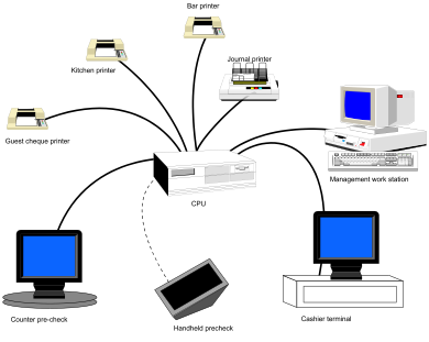 The counter pre-check, cashier terminal, kitchen printer, bar printer, guest cheque printer, and management workstation are all connected to the CPU.