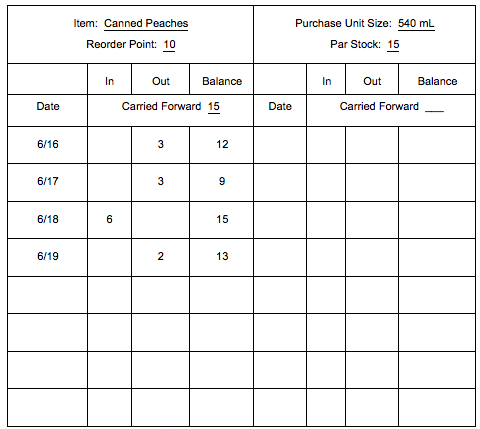A sample perpetual inventory form for canned peaches. Image description available.