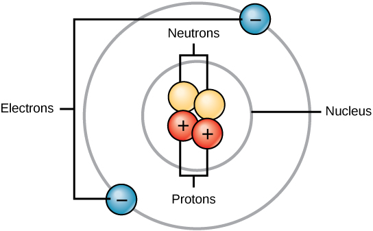 Atoms are made up of protons  Labeled Hydrogen Atom
