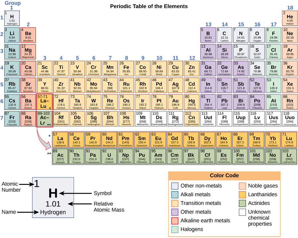 21 the building blocks of molecules concepts of biology 1st periodic table of elements gamestrikefo Image collections