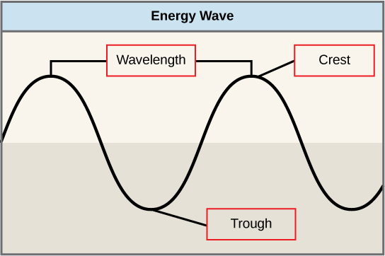 This illustration shows two waves. The distance between the crests (shown as the uppermost part, in contrast to the trough at the bottom) is the wavelength.