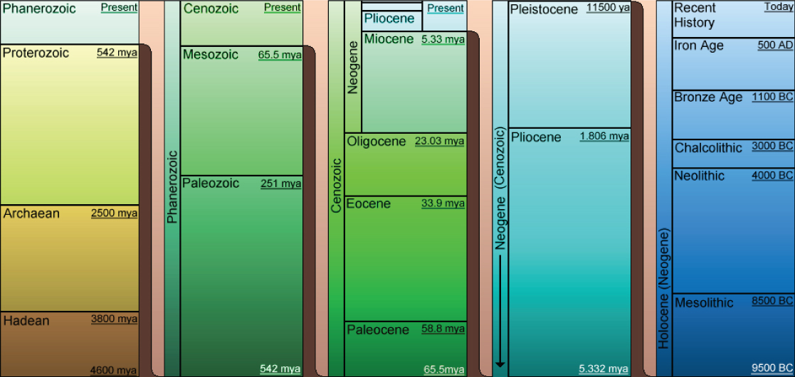 Geological Time Chart