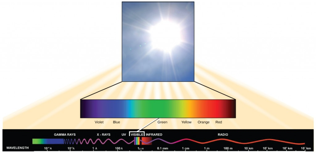 This illustration lists the types of electromagnetic radiation in order of decreasing wavelength. These are gamma rays, X-rays, ultraviolet, visible, infrared, and radio