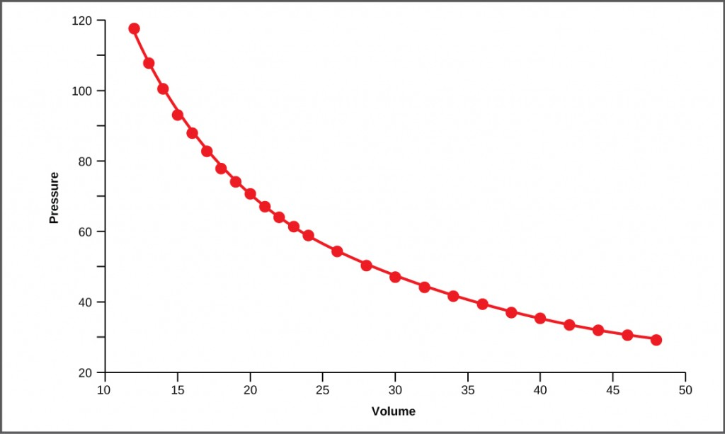 Figure39.15. This graph shows data from Boyle's original 1662 experiment, which shows that pressure and volume are inversely related. No units are given as Boyle used arbitrary units in his experiments.