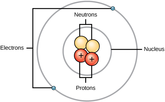 This illustration shows that, like planets orbiting the sun, electrons orbit the nucleus of an atom. The nucleus contains two neutrally charged neutrons, and two positively charged protons represented by spheres. A single, circular orbital surrounding the nucleus contains two negatively charged electrons on opposite sides.