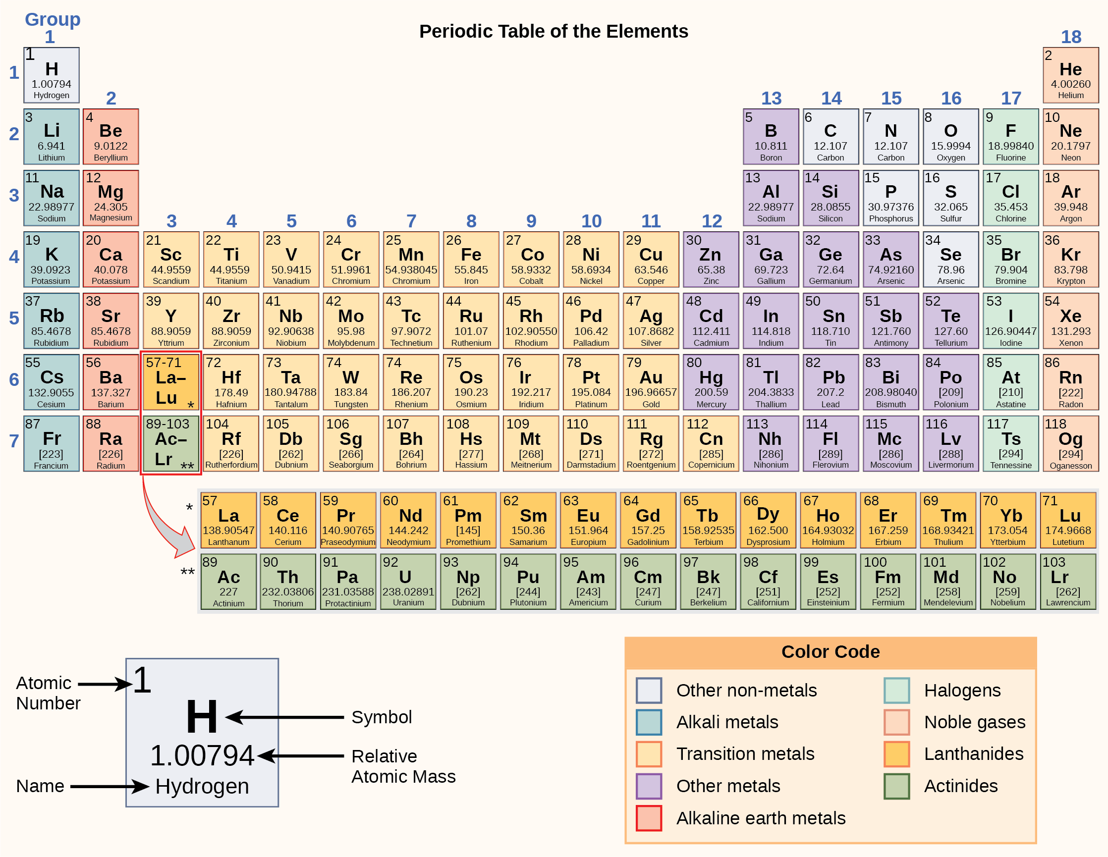 Atoms, Isotopes, Ions, and Molecules: The Building Blocks